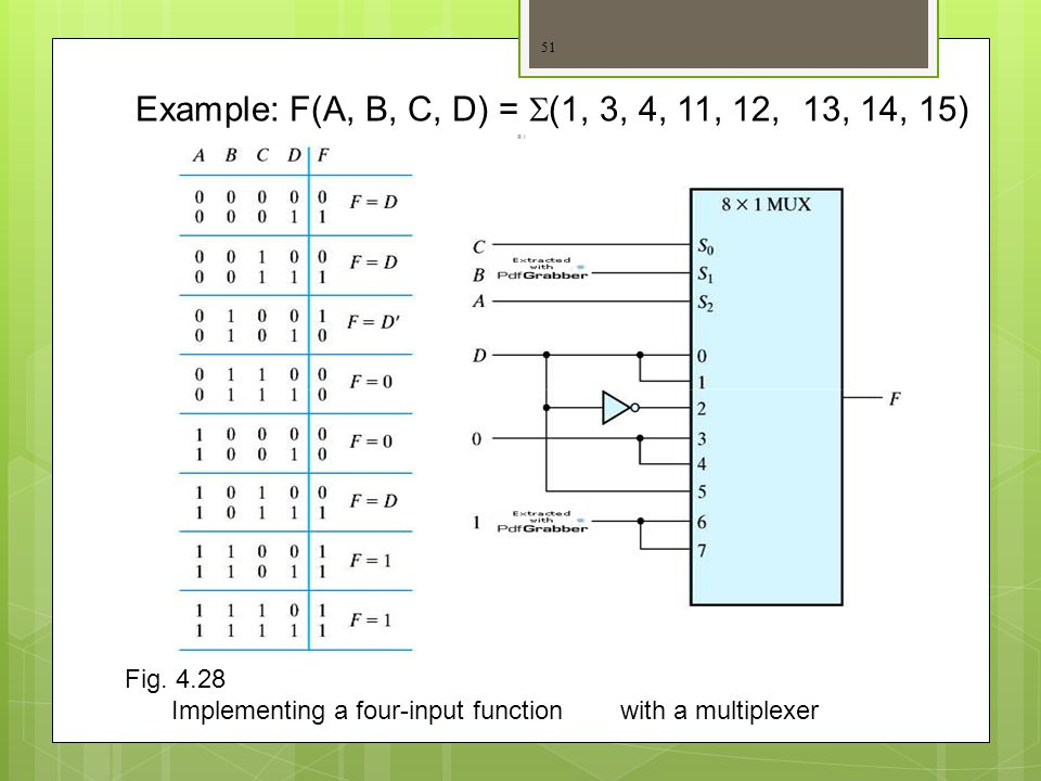 Example: F(A, B, C, D) = S(1, 3, 4, 11, 12, 13, 14, 15) Fig. 4.28