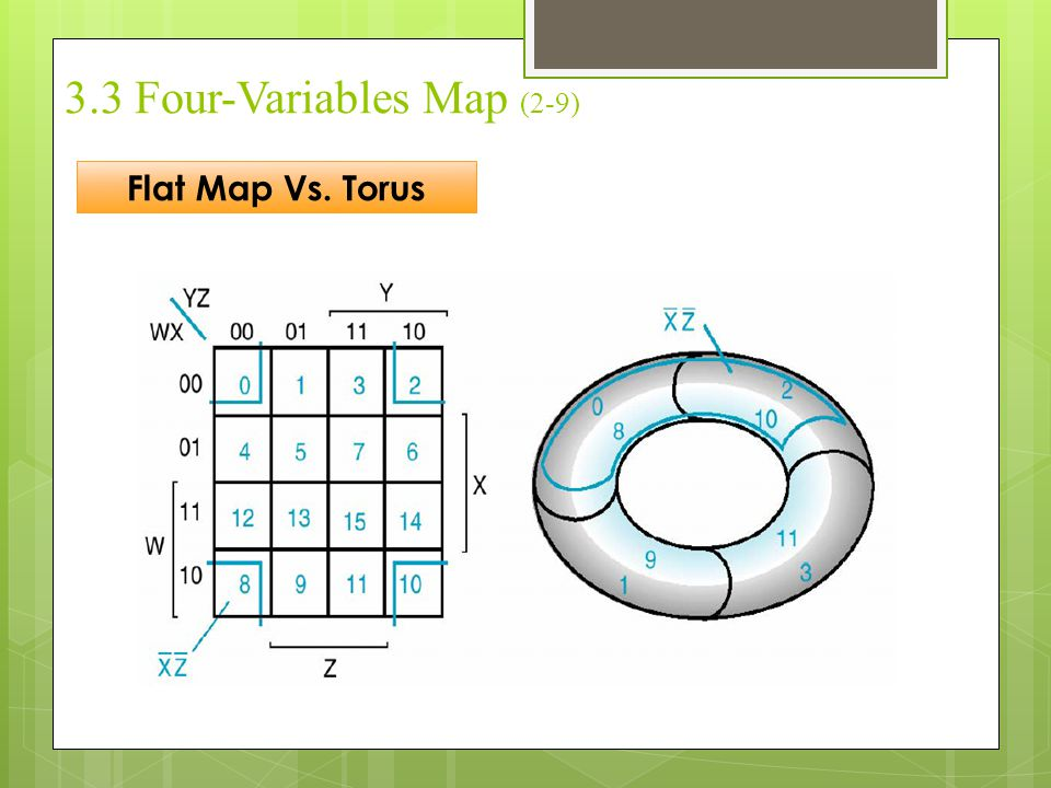3.3 Four-Variables Map (2-9)