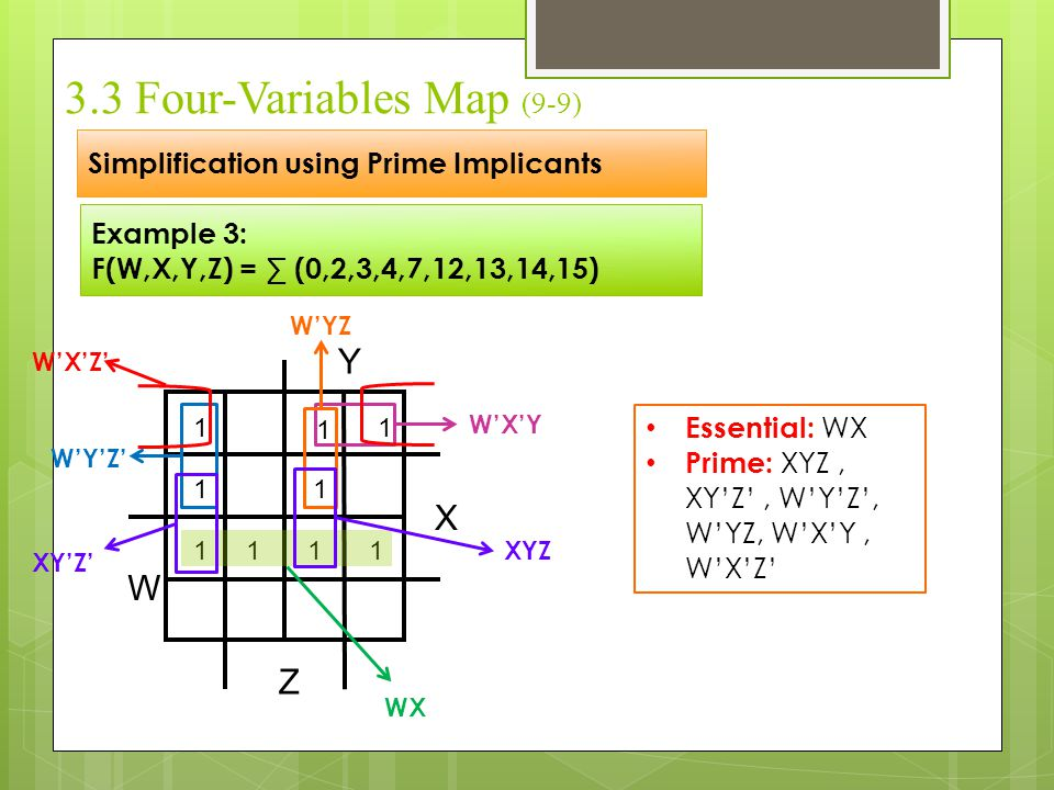 3.3 Four-Variables Map (9-9)