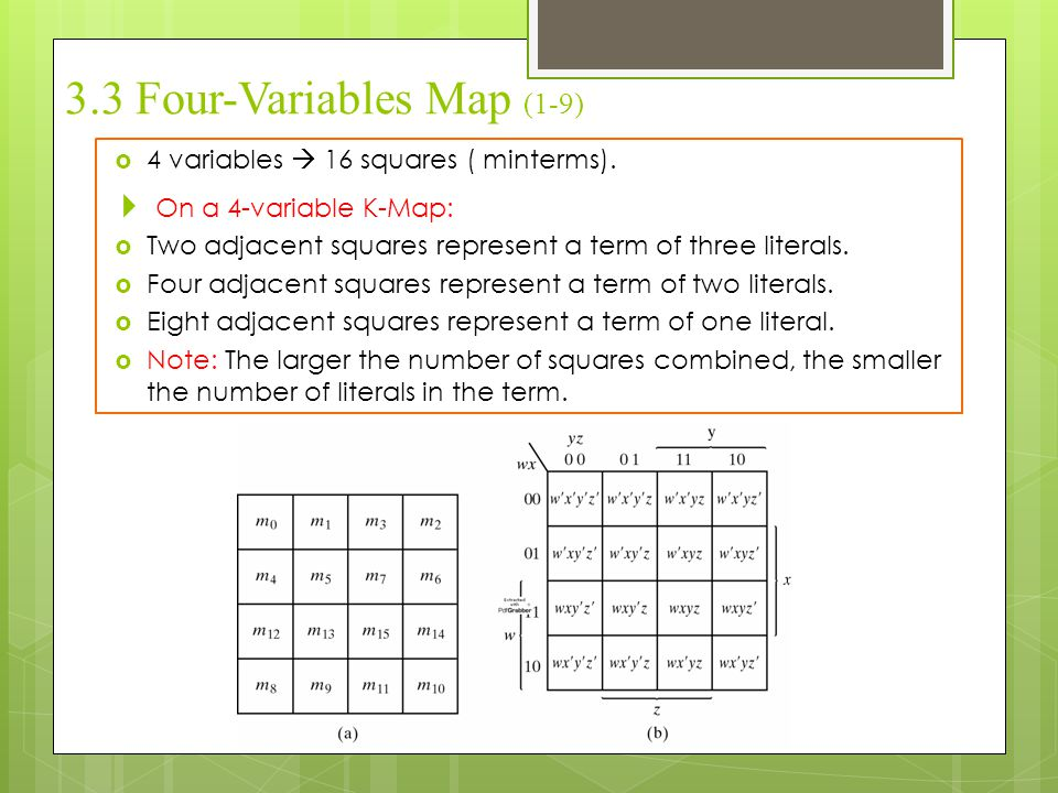 3.3 Four-Variables Map (1-9)