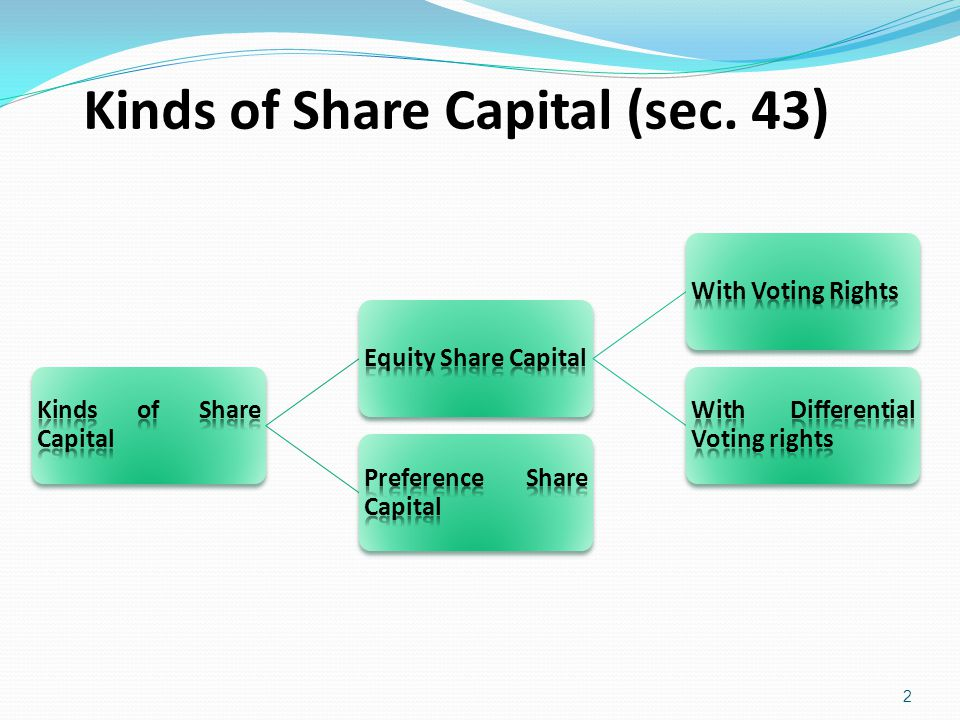 Kinds of Share Capital (sec. 43)