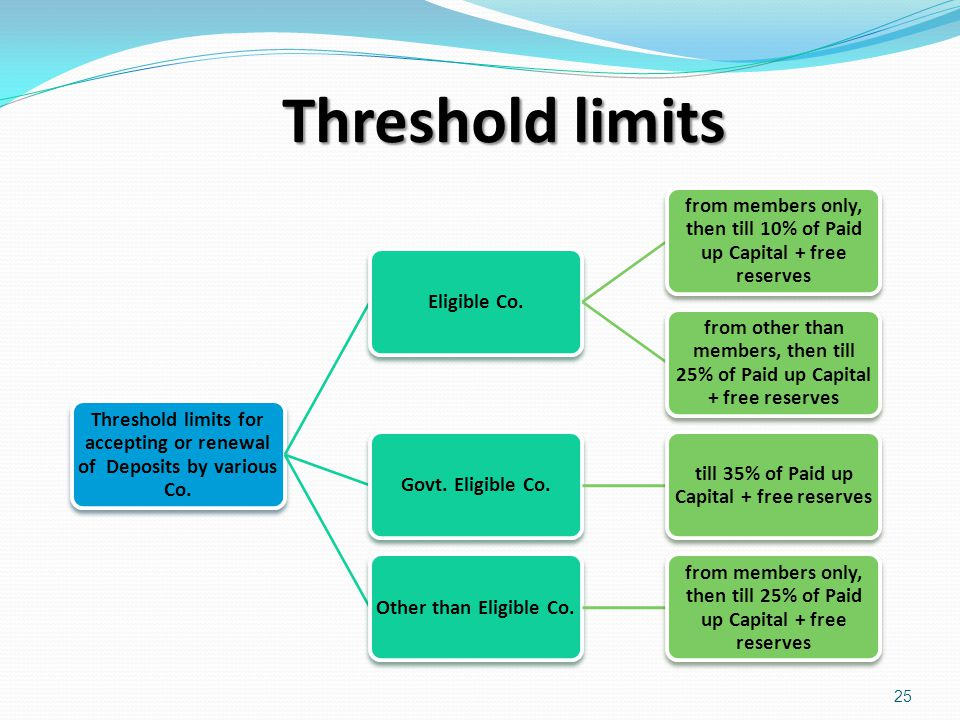 Threshold limits Threshold limits for accepting or renewal of Deposits by various Co. Eligible Co.
