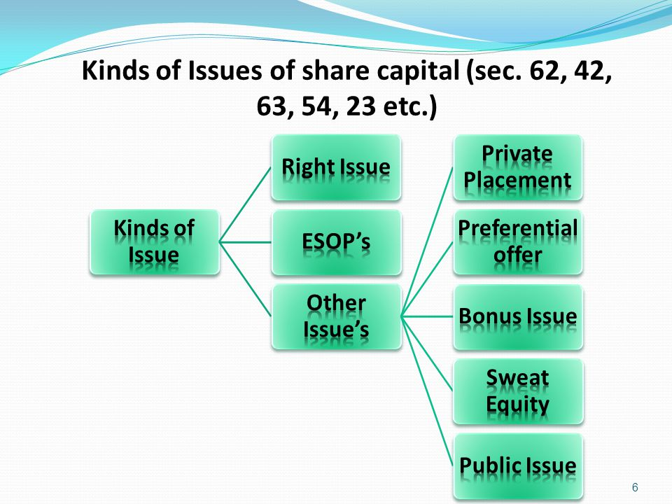 Kinds of Issues of share capital (sec. 62, 42, 63, 54, 23 etc.)