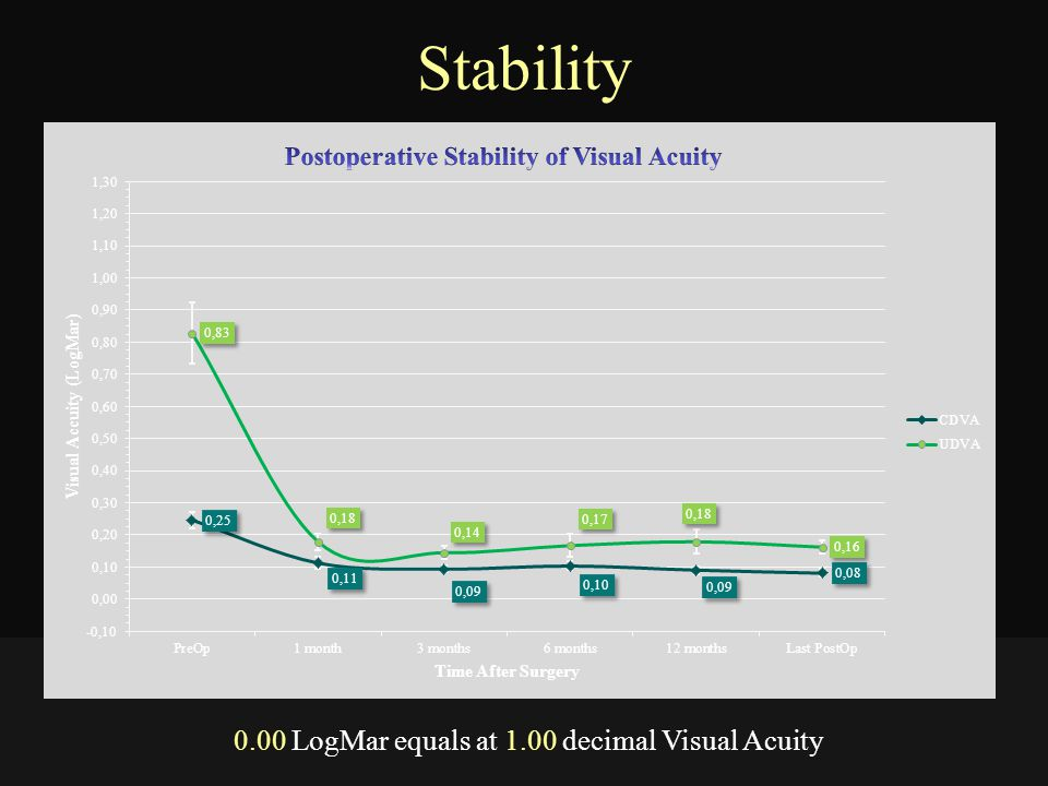 0.00 LogMar equals at 1.00 decimal Visual Acuity