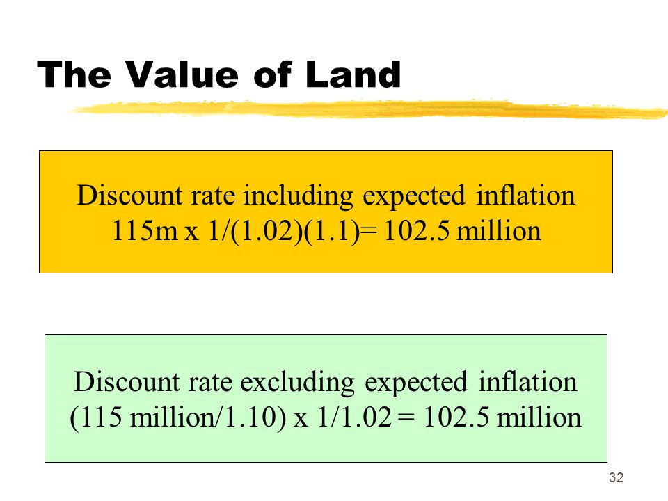The Value of Land Discount rate including expected inflation