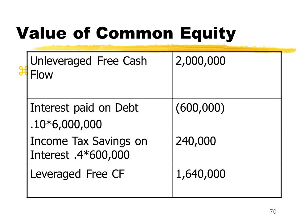 Value of Common Equity Unleveraged Free Cash Flow 2,000,000