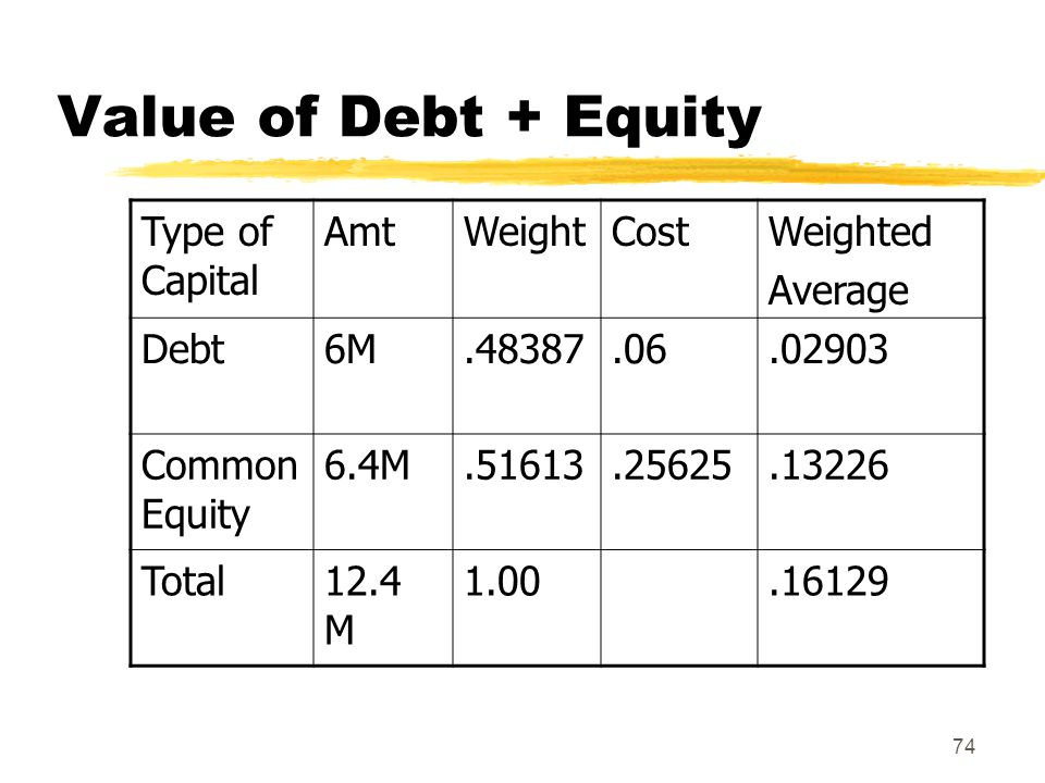Value of Debt + Equity Type of Capital Amt Weight Cost Weighted