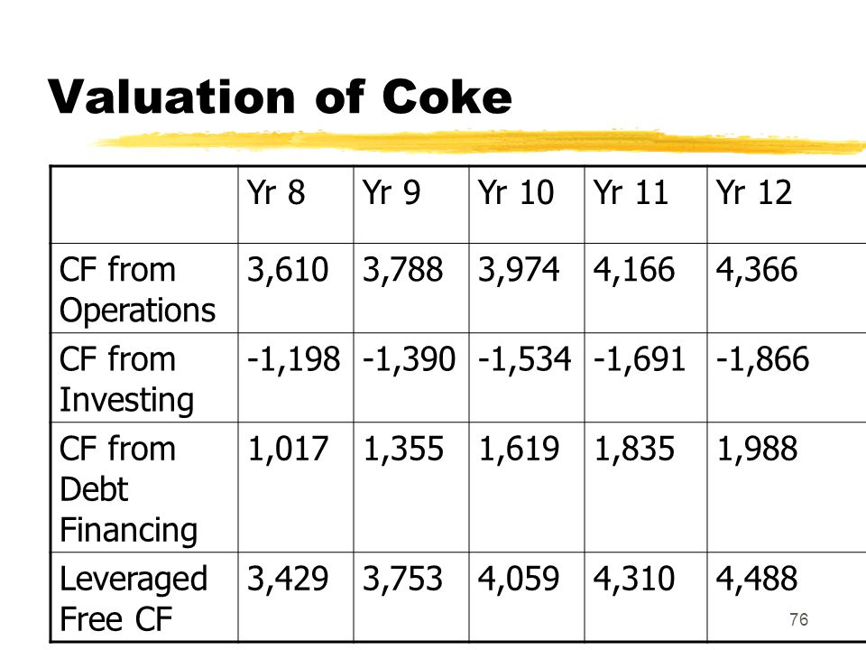Valuation of Coke Yr 8 Yr 9 Yr 10 Yr 11 Yr 12 CF from Operations 3,610