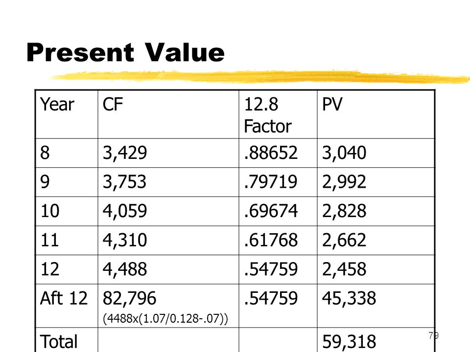 Present Value Year CF 12.8 Factor PV 8 3,429 .88652 3,040 9 3,753