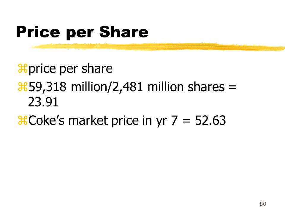Price per Share price per share