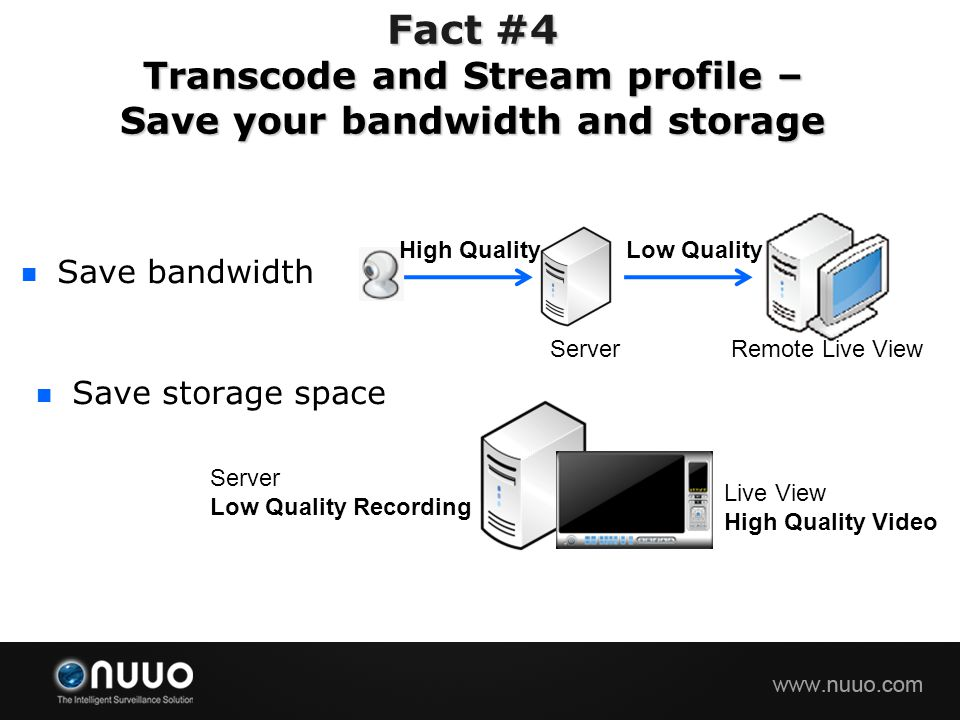 Fact #4 Transcode and Stream profile – Save your bandwidth and storage