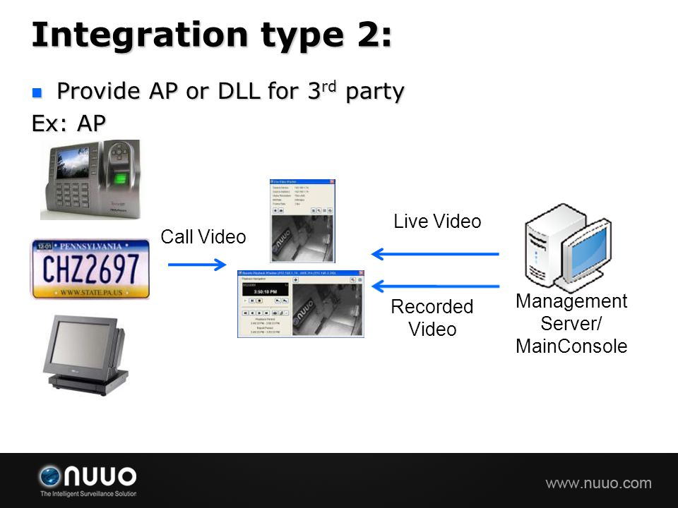 Integration type 2: Provide AP or DLL for 3rd party Ex: AP Live Video
