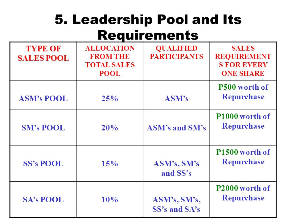 5. Leadership Pool and Its Requirements