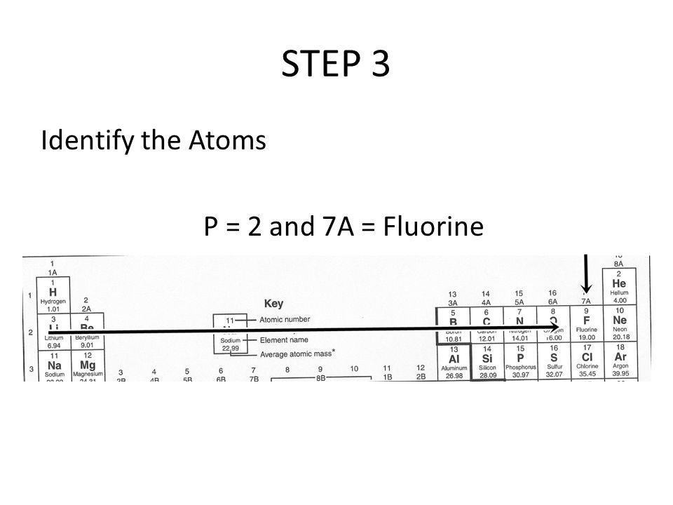 STEP 3 Identify the Atoms P = 2 and 7A = Fluorine