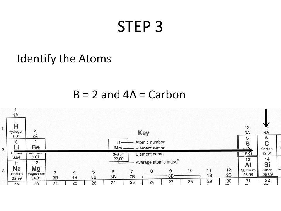 STEP 3 Identify the Atoms B = 2 and 4A = Carbon
