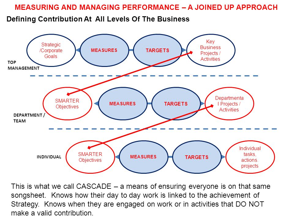 MEASURING AND MANAGING PERFORMANCE – A JOINED UP APPROACH