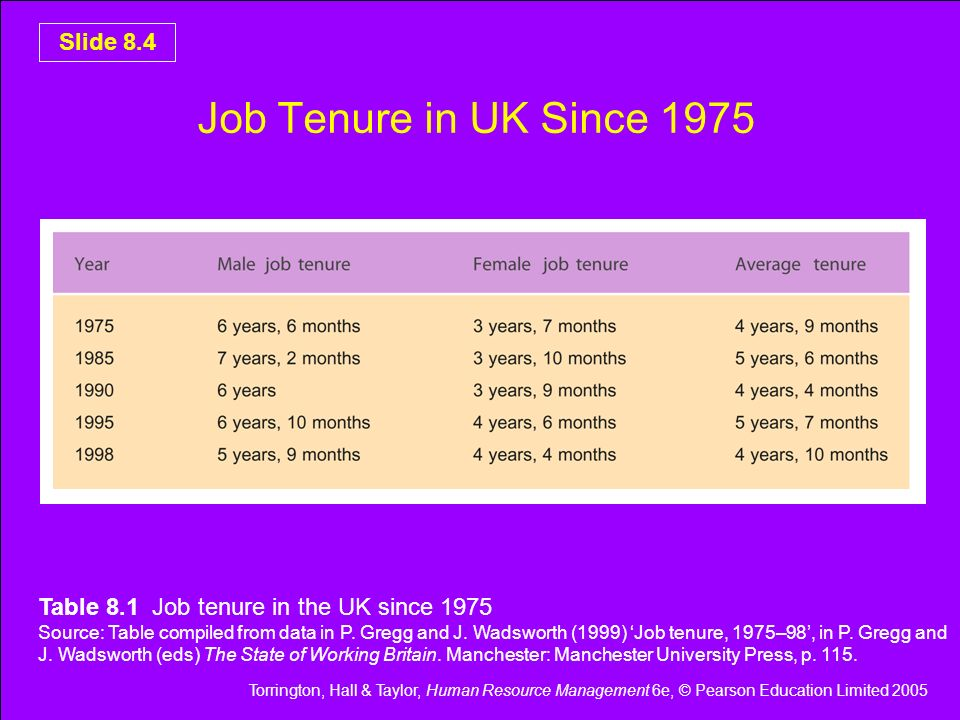 Job Tenure in UK Since 1975 Table 8.1 Job tenure in the UK since 1975