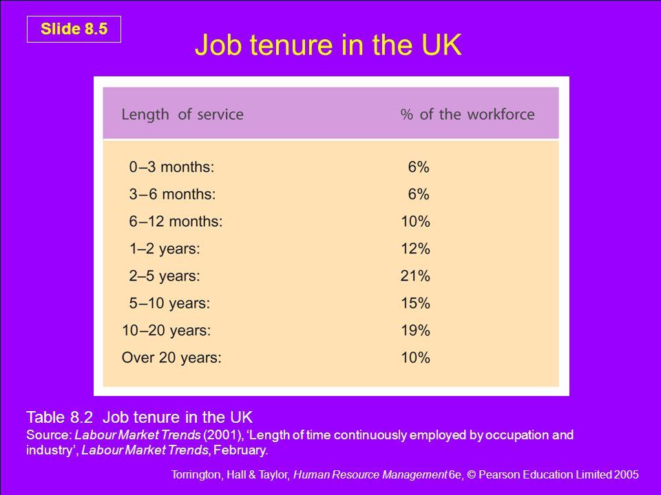 Job tenure in the UK Table 8.2 Job tenure in the UK