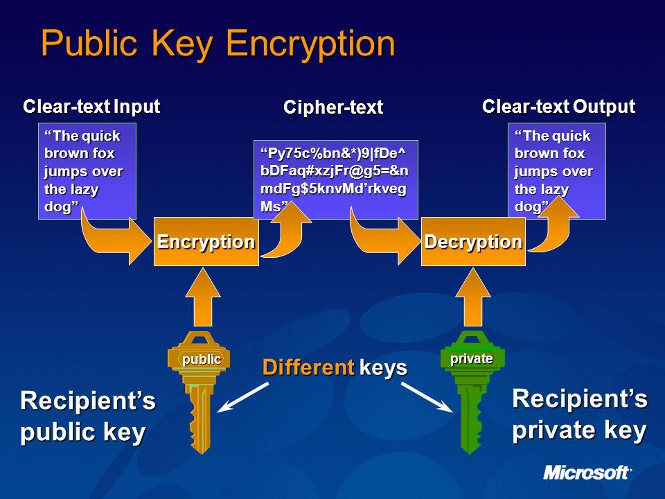 Public Key Encryption Recipient's private key Recipient's public key