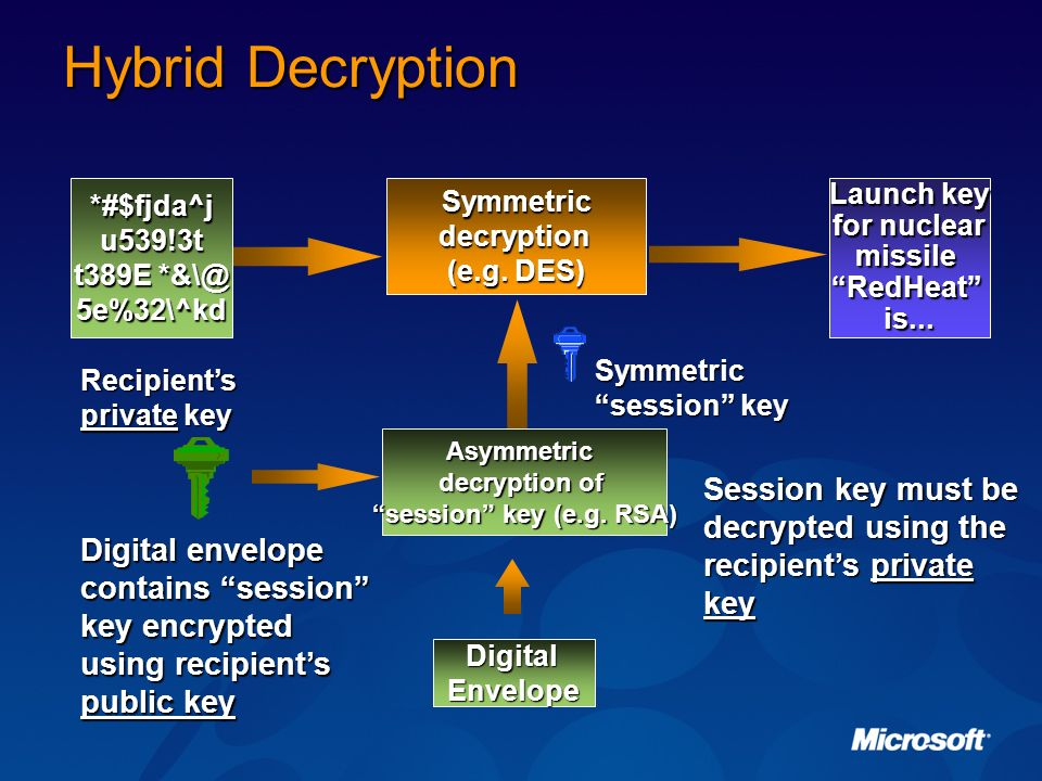 Hybrid Decryption *#$fjda^j. u539!3t. t389E *&\@ 5e%32\^kd. Launch key. for nuclear. missile.