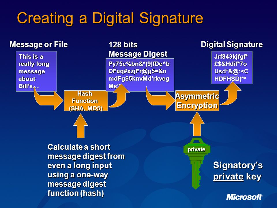 Creating a Digital Signature