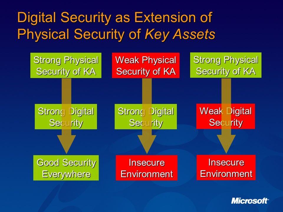 Digital Security as Extension of Physical Security of Key Assets