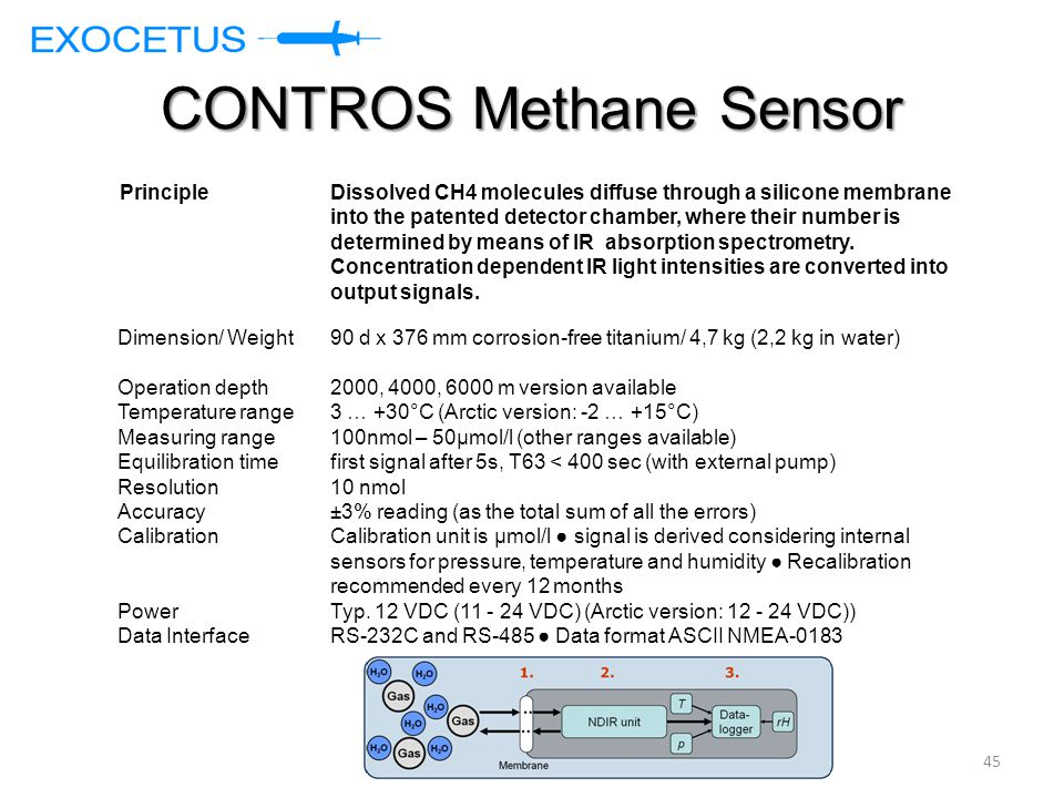 CONTROS Methane Sensor