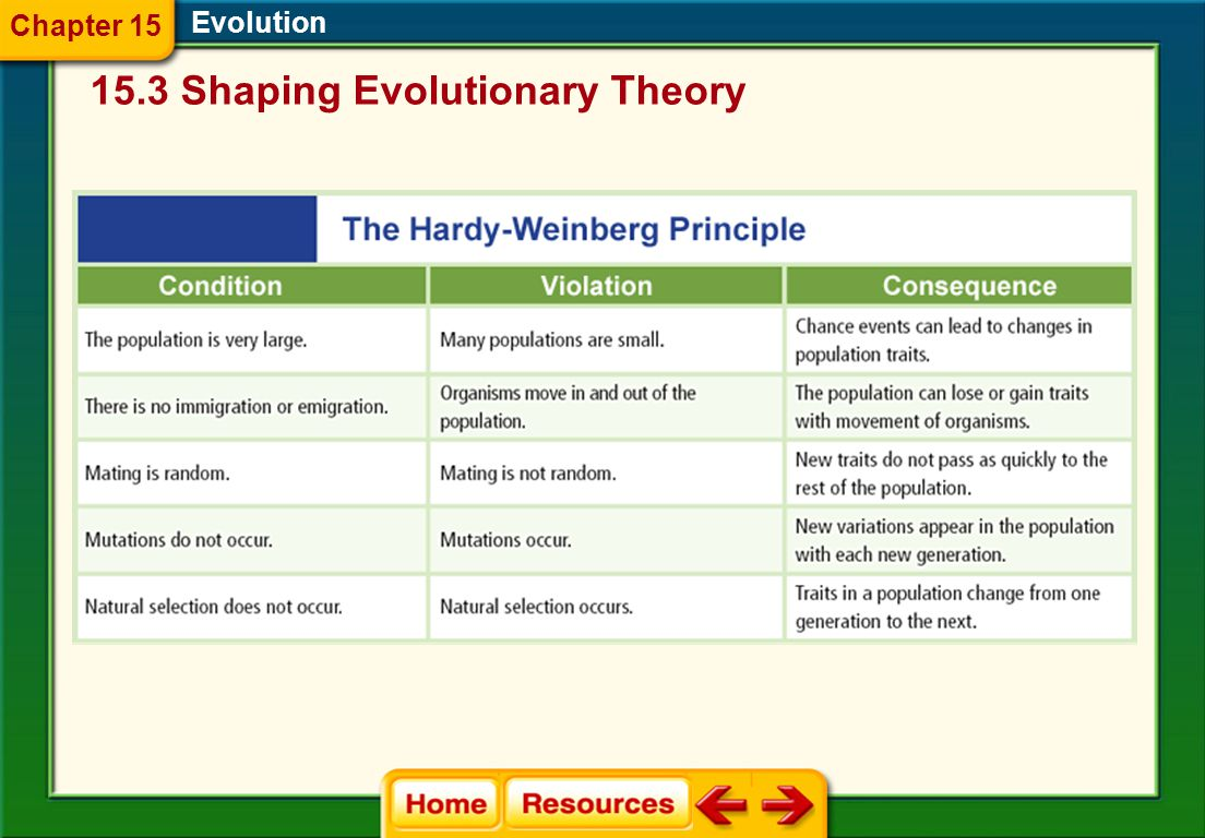 15.3 Shaping Evolutionary Theory