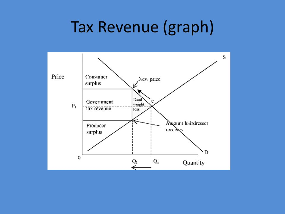 Tax Revenue (graph)