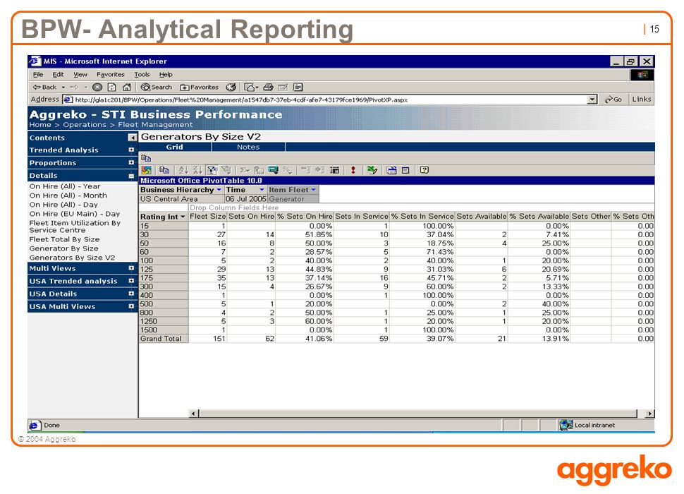 BPW- Analytical Reporting