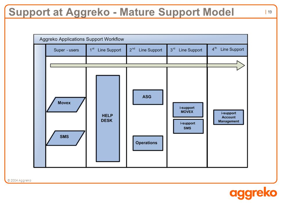 Support at Aggreko - Mature Support Model