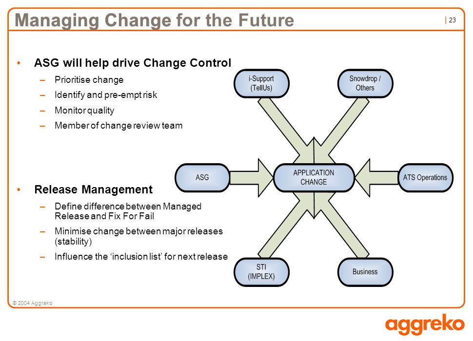 Managing Change for the Future Managing Change