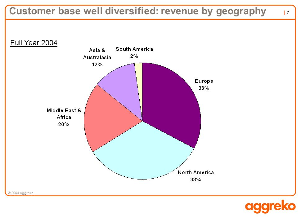 Customer base well diversified: revenue by geography