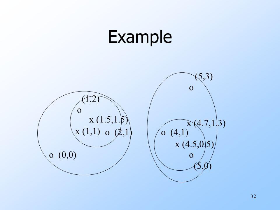 Example (5,3) o (1,2) o (2,1) o (4,1) o (0,0) o x (1.5,1.5) (5,0)