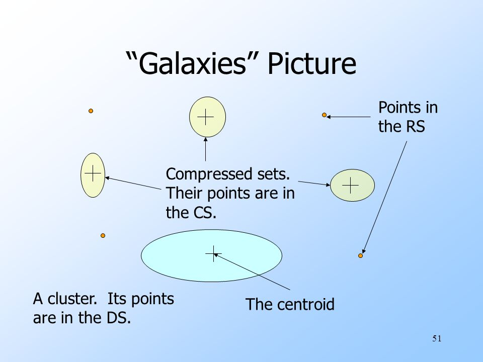Galaxies Picture Points in the RS Compressed sets.