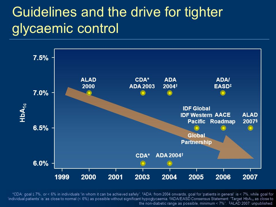 Guidelines and the drive for tighter glycaemic control