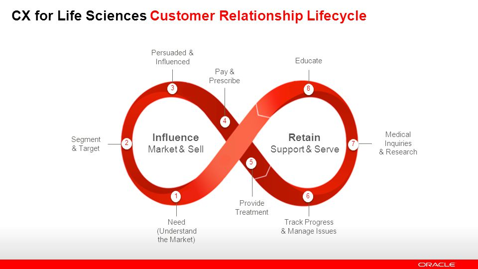 CX for Life Sciences Customer Relationship Lifecycle