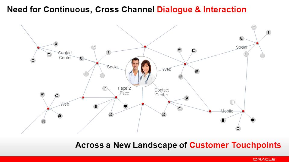 Need for Continuous, Cross Channel Dialogue & Interaction