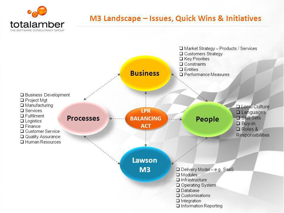 M3 Landscape – Issues, Quick Wins & Initiatives