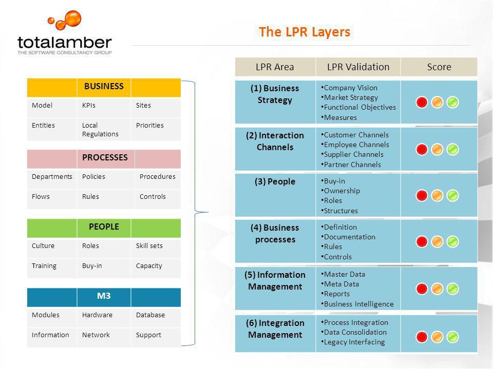 The LPR Layers LPR Area LPR Validation Score BUSINESS