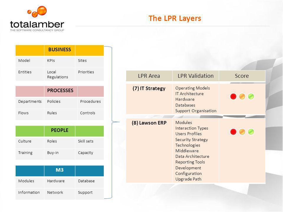 The LPR Layers LPR Area LPR Validation Score BUSINESS (7) IT Strategy