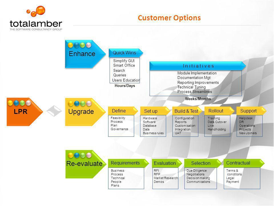 Customer Options Enhance LPR Upgrade Re-evaluate Quick Wins