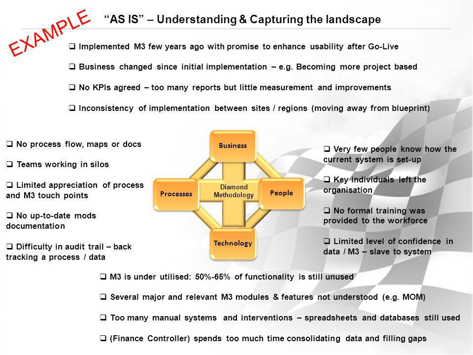 AS IS – Understanding & Capturing the landscape