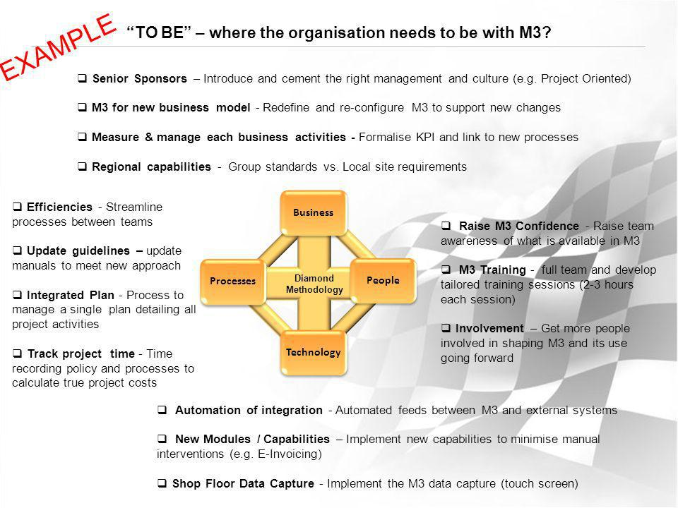 TO BE – where the organisation needs to be with M3