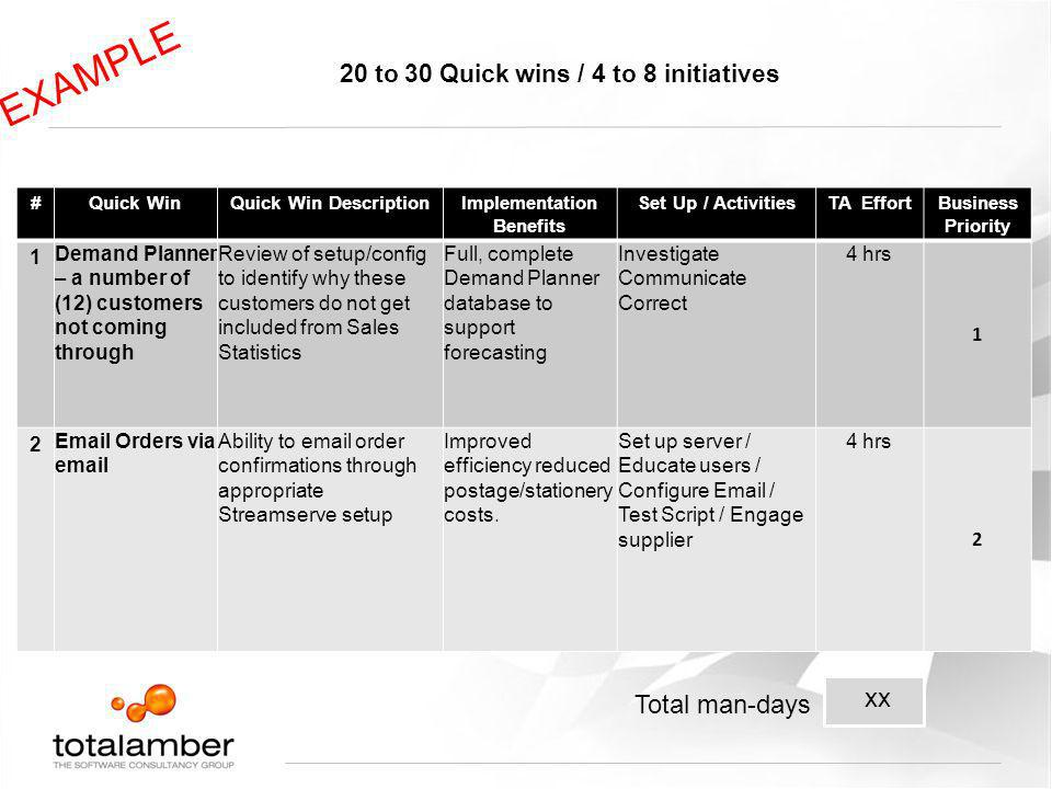 20 to 30 Quick wins / 4 to 8 initiatives Implementation Benefits