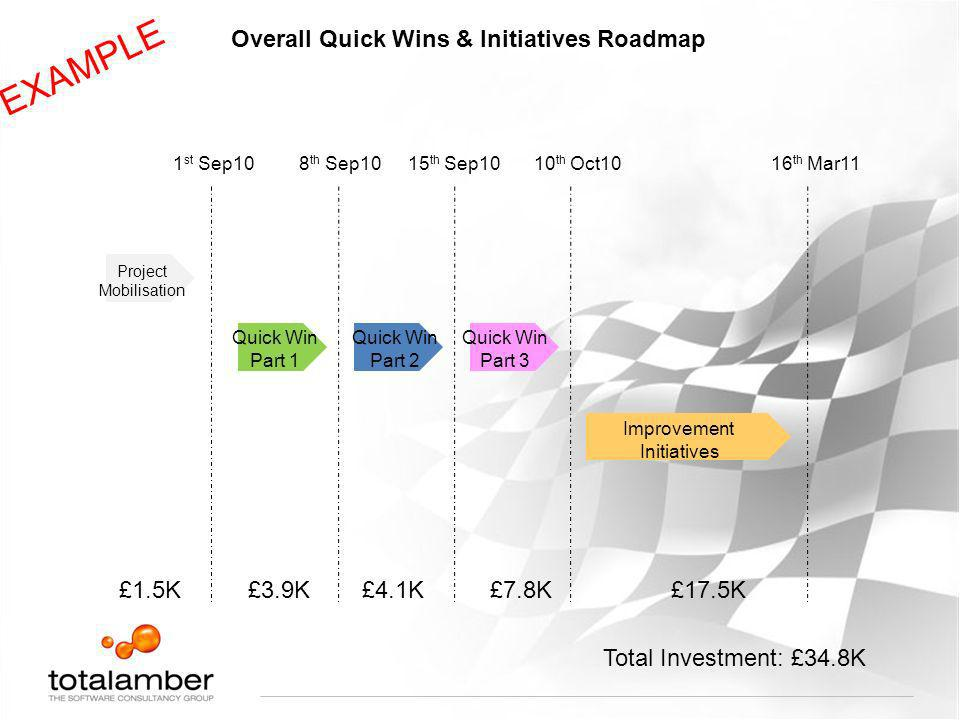 Overall Quick Wins & Initiatives Roadmap