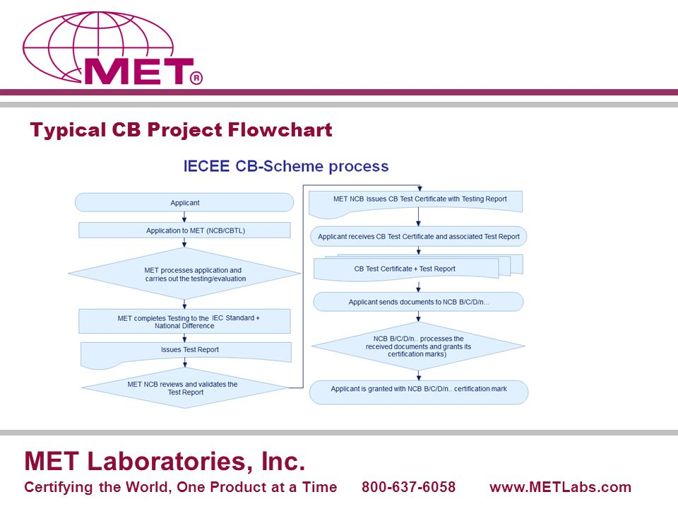 Typical CB Project Flowchart