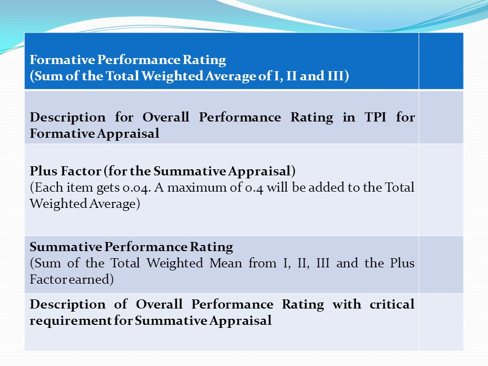 Formative Performance Rating