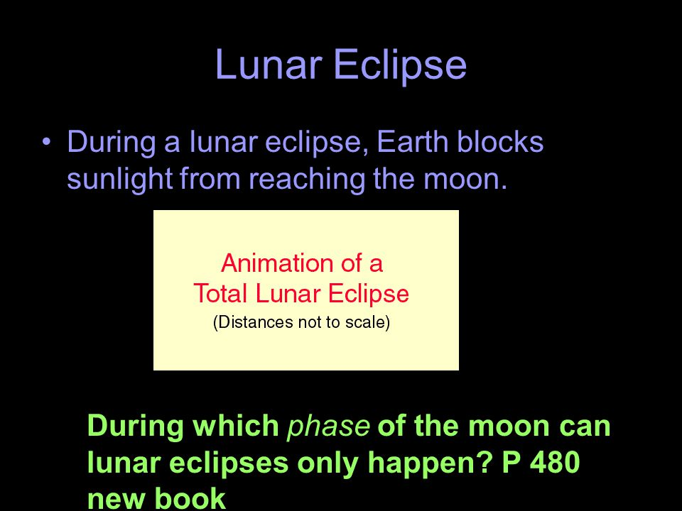 Lunar Eclipse During a lunar eclipse, Earth blocks sunlight from reaching the moon.
