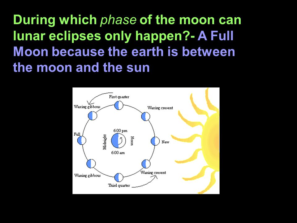 During which phase of the moon can lunar eclipses only happen